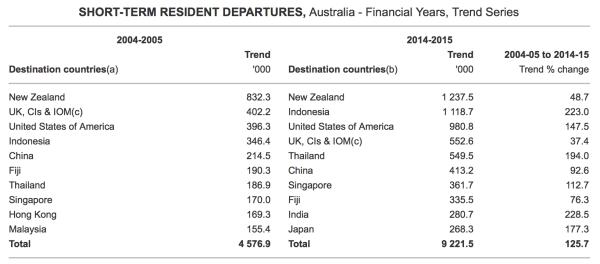 Australian Bureau of Statistics - Australia to U.S.A. departure numbers.